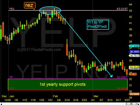 YELP YP target insight