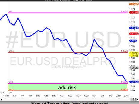 EUR/USD near Yearly support