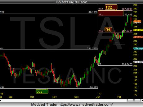 Tesla TSLA Testing Yr2