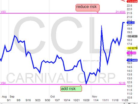 CCL next target $21-$22