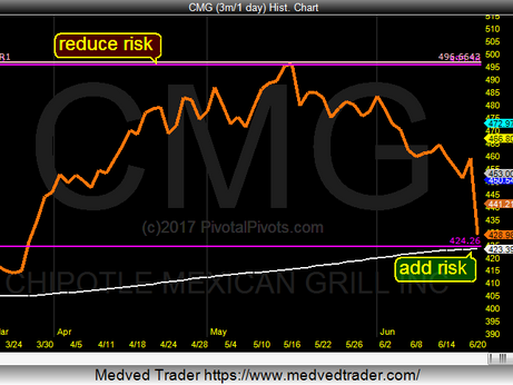 Chipotle CMG at YP Target