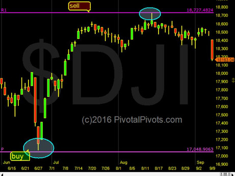Dow Jones YearlyR1 Pivot selloff