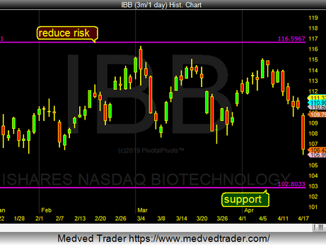 IBB next support on the YP