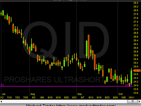 QID bounces of the Ys1 Pivot