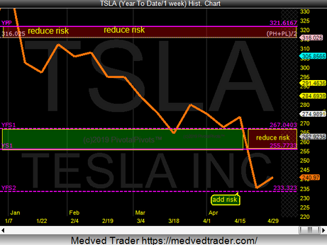 TSLA is testing a yearly support pivot