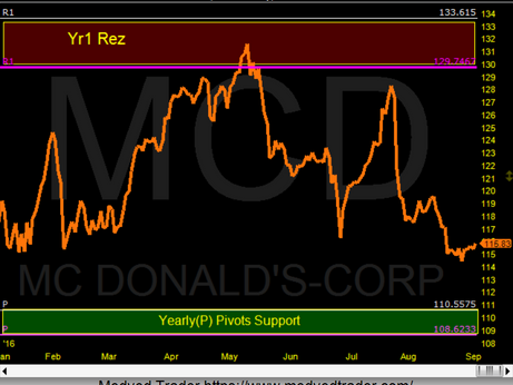 The Yr1 pivot was strong Rez for McDonald's