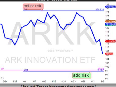 ARKK near support