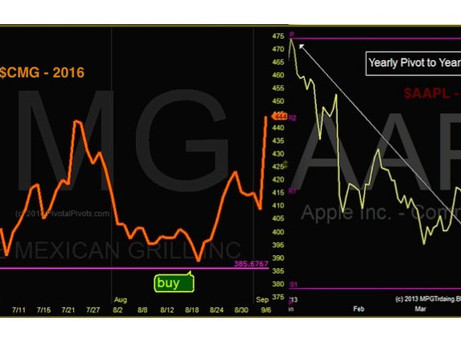 Stock Chart Parallels: Chipotle 2016 vs Apple 2013
