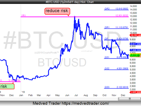 Bitcoin Ys1 to Yr1