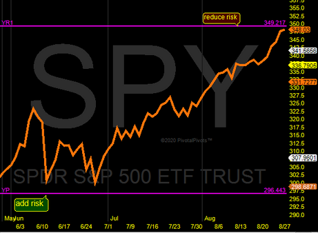 SPY at yearly resistance