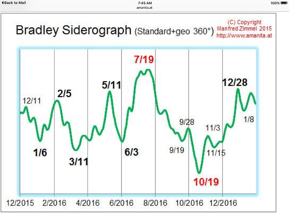 2016 Bradley Sidergrapgh