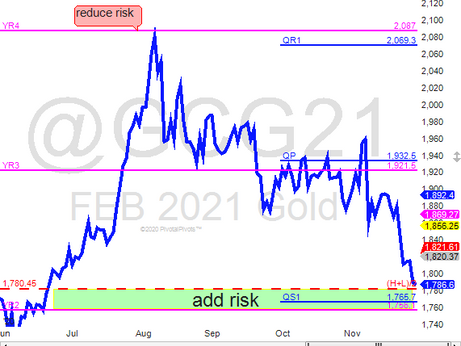 Gold testing support
