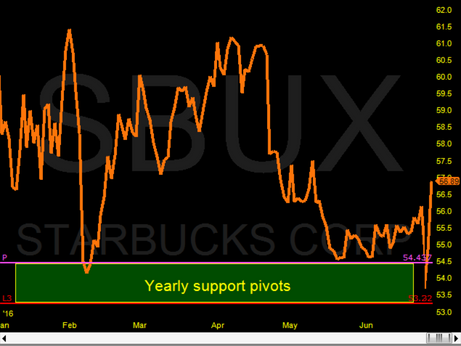 Starbucks Starting to move off the YPP