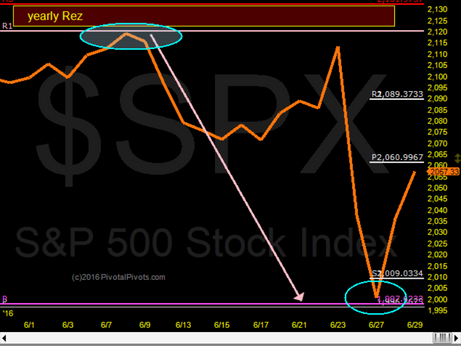 $SPX near our target this week @ WPP