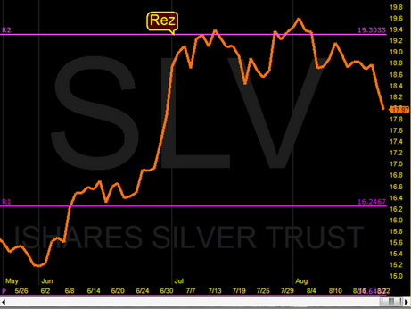 Silver pulling back at Yr2 Pivot