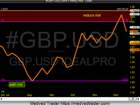 GBP/USD Ys1 to YP
