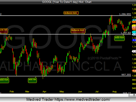 GOOGL Yearly Pivots