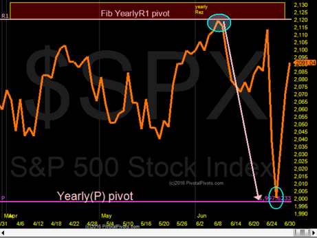 S&P 500 has rallied 100 pts since YPP