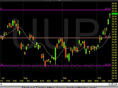 US Dollar etf UUP near target