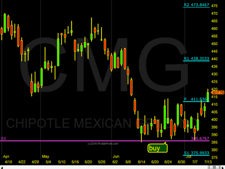 CMG is moving off the Ys1 Pivot
