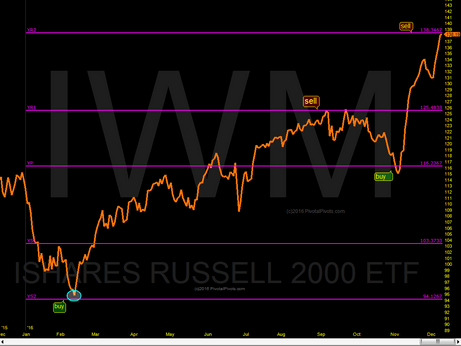Small Caps (IWM) YearlyS2 to R2