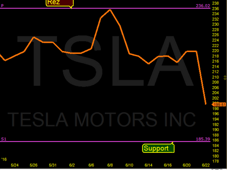 TSLA looking for the Ys1 Pivot @ $185