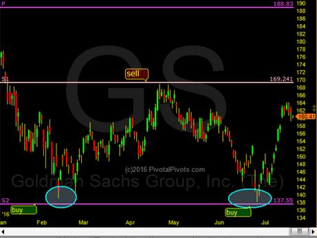 Goldman Sachs in 2106