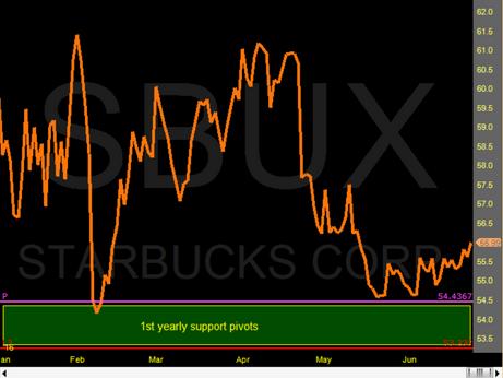 Starbucks double bottom on Ypp