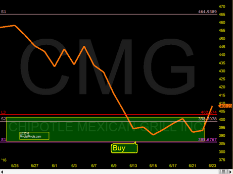 CMG found support on the Ys1 Pivot