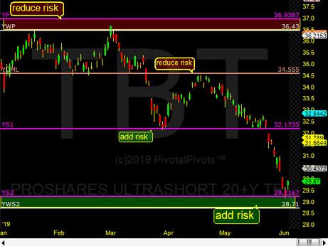 TBT 10 yr bond yields