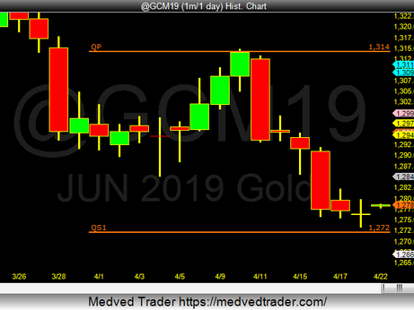 Gold is testing the 2019 Qrtly & Yearly support Pivots