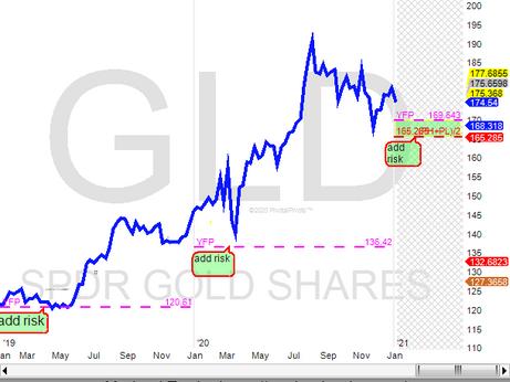 Gold 2021 Yearly Pivot(YP)