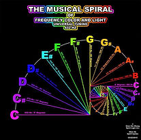 musical spiral frequency.jpg