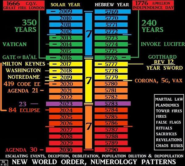 NWO Numerology Patters Chart.jpg