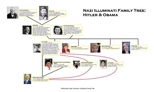 Obama Hitler family tree.png