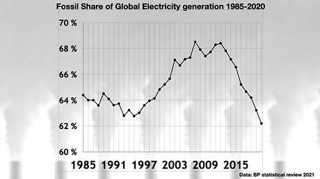 BP-Stats-review_Fossil-Share-of-Global-Electricity-Gen-600x337.png