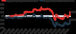 Energijos Skirstymo Operatorius (ESO) dividend stock price
