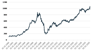OMX Baltic Benchmark index investing