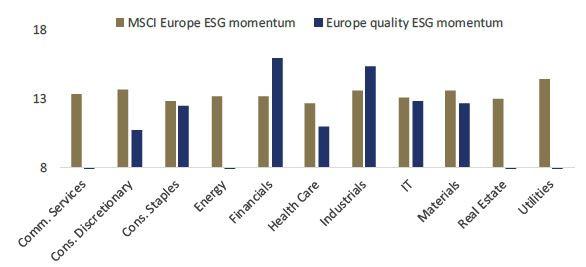 ESG MSCI Europe Herens Quality Europe Stocks