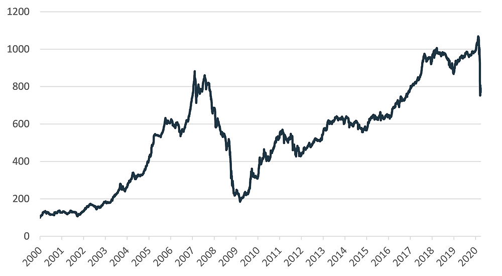 Baltic Benchmark stock market performance