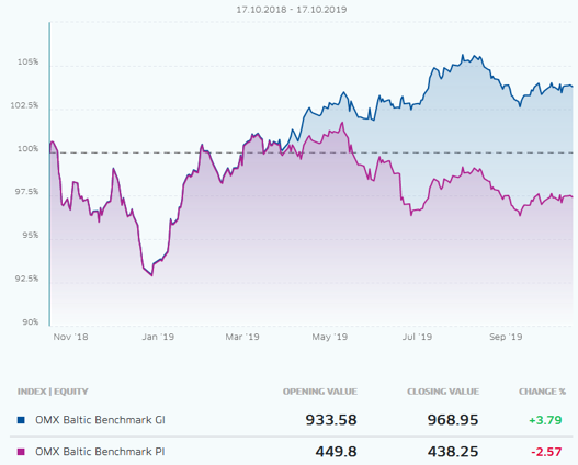 Source: Screenshot from NASDAQ Baltic index page