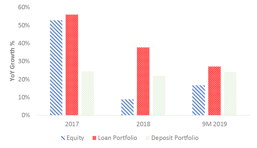 Coop Bank Equity LOan Deposit portfolio