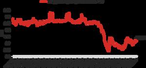 Energijos Skirstymo Operatorius (ESO) stock price