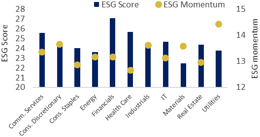 ESG Score ESG Momentum MSCI USA and MSCI Europe