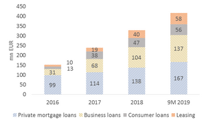 Coop Bank loans mortgage business