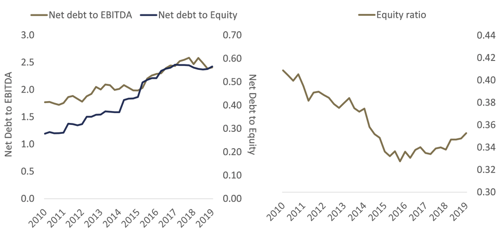 USA stock market debt