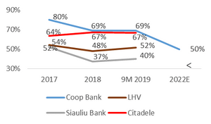 coop bank citadele lhv siauliu bank cost income ratio