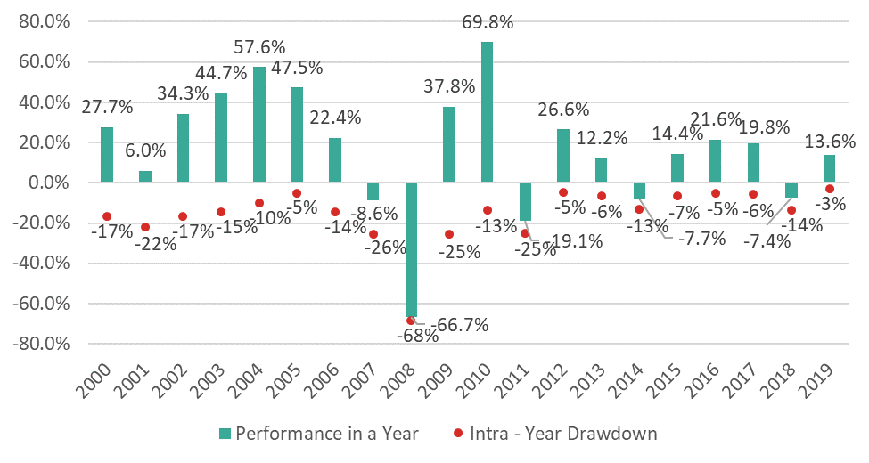 Baltic stock market return performance
