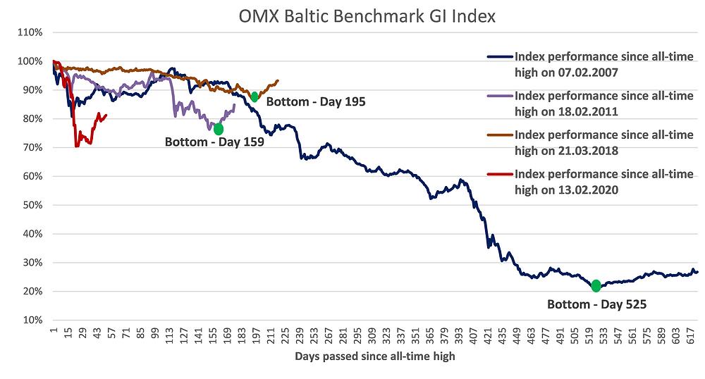 Baltic stock market crash