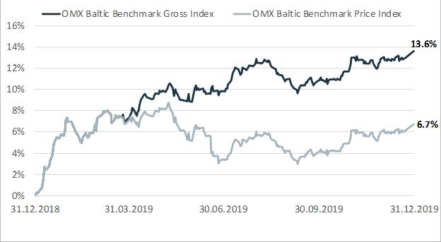 OMX Baltic Benxhmark GI OMX Baltic Benchmark PI